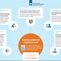 cybersecuritybeeld Nederland 2018