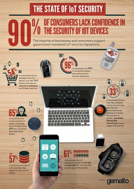 state of iot_security